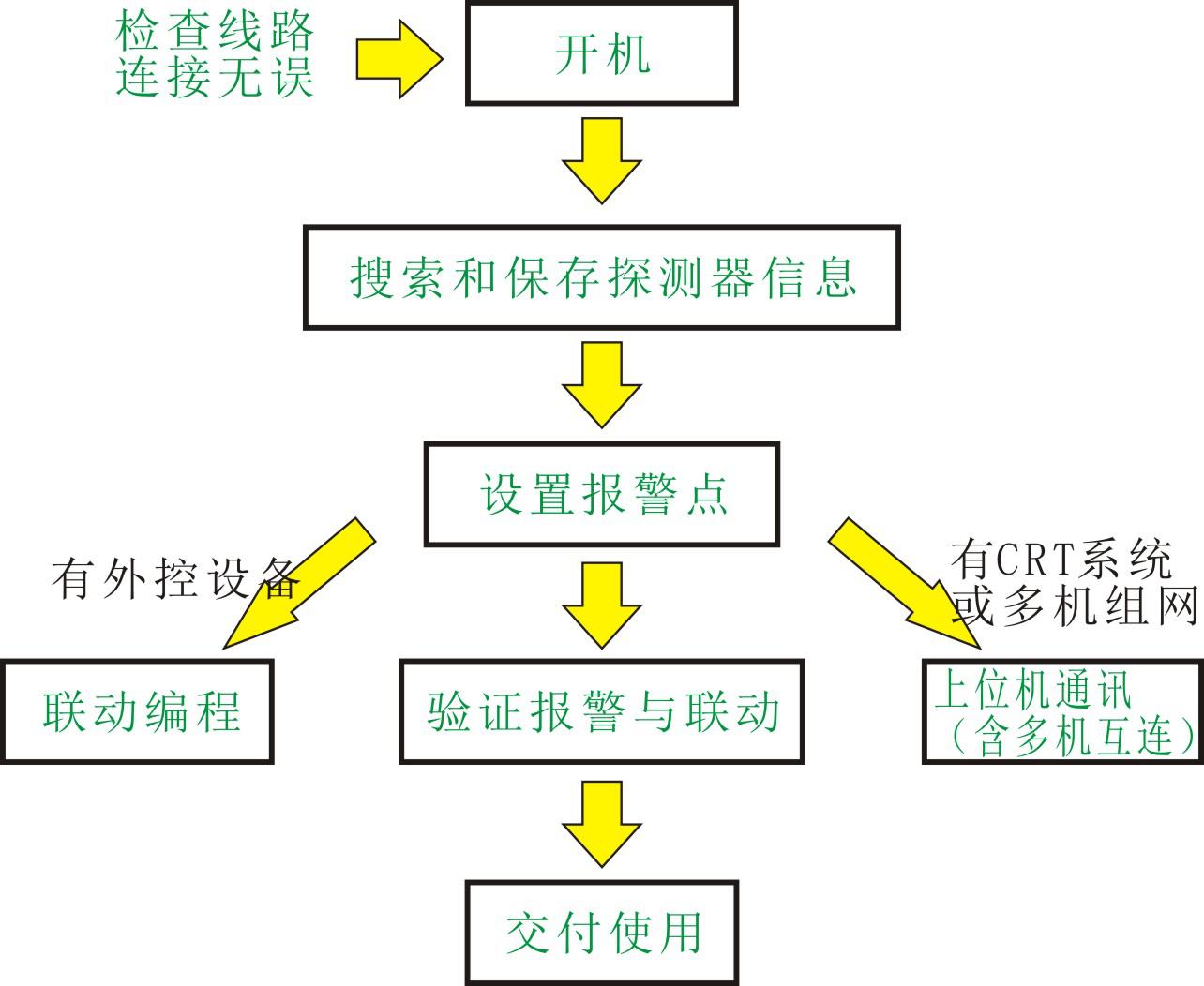 2020D调试流程图
